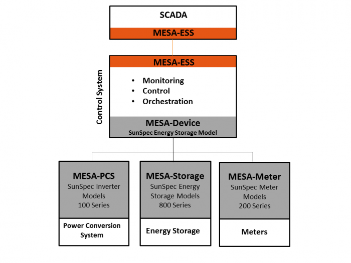 MESA Specifications