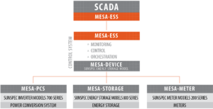 Diagram showing MESA-ESSan